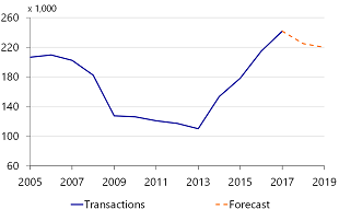 Figure 2: Number of sales expected to decline further