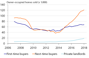 Figure 3: Second-time buyers on the rise (excluding big four cities)