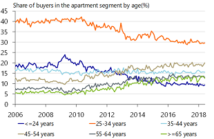 Figure 4: Fewer young buyers in the apartment market