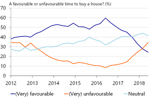 Figure 10: Increasing number of households consider it an unfavorable time to buy property