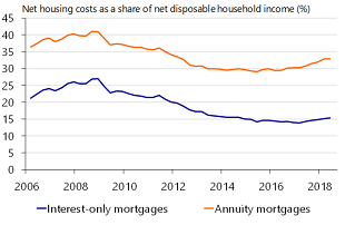 Figure 11: Relative housing costs on the rise again