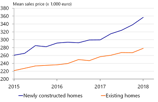 Figure 17: Average price of newly-built home increasing faster than those of existing homes