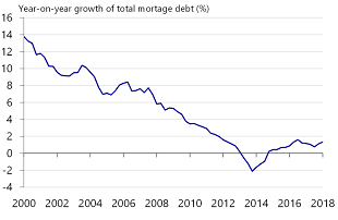 Figure 18: Total mortgage debt is rising again