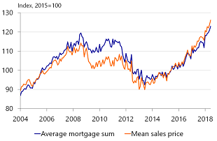 Figure 19: Average mortgage rate on new loans follows trajectory of house prices