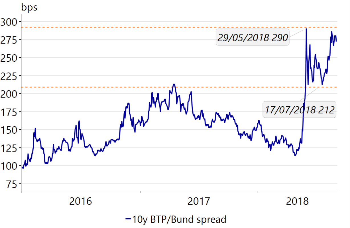Will the Italian government contract yield? - RaboResearch