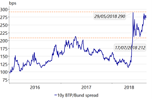 Figure 1: Italian 10y yields trading at elevated levels since the political crisis intensified end May