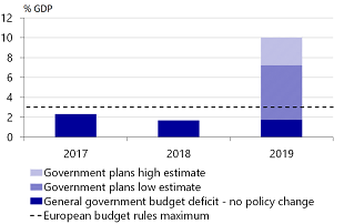 Figure 3: The budget deficit looks set to rise again
