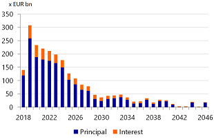 Figure 4:  Italy's refinancing need until 2046