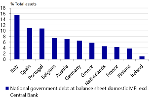 Figure 5: Italian monetary financial institutions are highly invested in Italian government bonds