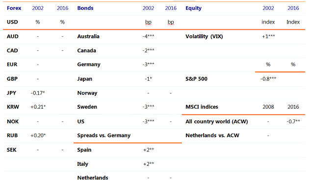 Table 1: Effects on financial markets from shocks in our geopolitical risk index