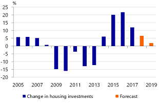 Figure 2: Housing investment growth declining