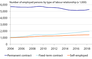 Figure 4: Permanent contracts back in vogue