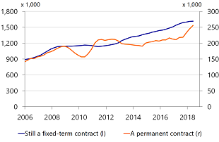 Figure 5: Previous quarter a fixed-term contract, now…