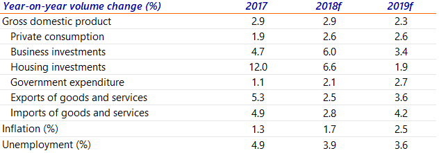 Table 1: Key figures on the economy of the Netherlands