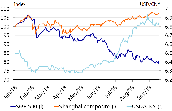 New round of US tariffs raises the pressure on China - RaboResearch