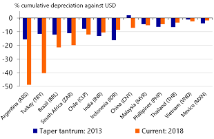 Figure 1: Many EM currencies face heavy losses since April