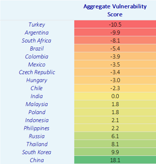 Figure 3: Turkey is classified as the most vulnerable country, while Argentina comes in second