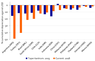 Figure 1: Many EM currencies already face heavier losses than during taper tantrum in 2013