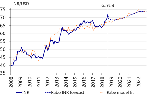 Figure 3: Rabo models shows that current INR level is too low