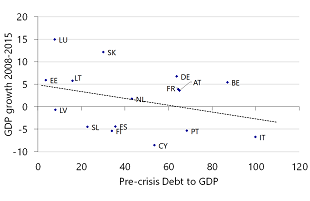 Figure 2: Relationship between pre-crisis debt levels and impact crisis following years