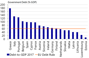 Figure 3: The majority of countries has a debt ratio above the EU debt rule