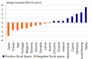 Figure 4: Many governments do not have any fiscal space relative to their MTO