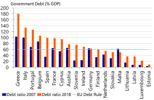 Figure 5: Debt ratios of almost every Eurozone country higher than during pre-crisis year