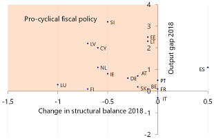 Figure 7: According to the commission, most Eurozone countries pursued pro-cyclical fiscal policy in 2018