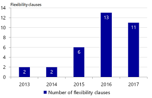 Figure 8: Amount of flexibility clauses is rising remarkably