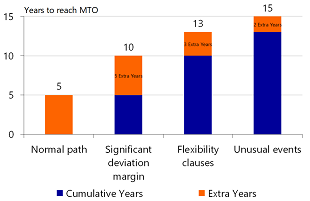 Figure 9: Flexibility of rules extends the time countries can take to reach the MTO up to 15 years