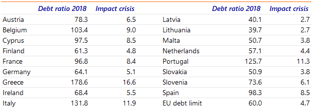 Table 1: The estimated impact of a moderate downturn rises with the debt ratio