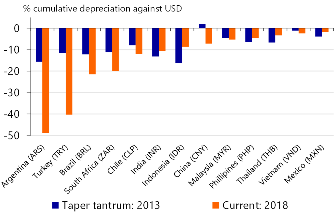 Figure 1 Many Em Currencies Already Face Heavier Losses Than During Taper Tantrum In 2017