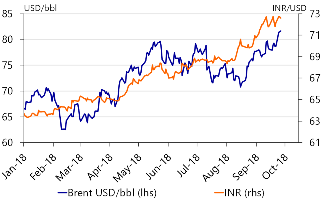 Figure 2 The Inr Currency Crisis