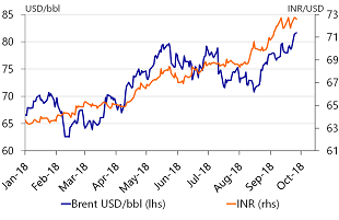 Figure 2: The INR currency crisis