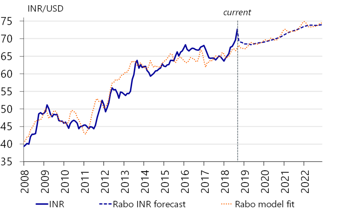 Figure 6 Rabo Models Predicts A Stronger Inr