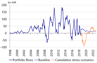 Figure 8: Under cumulative stress capital flight could accumulate to INR 1000bn early 2020