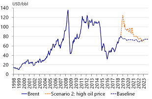 Figure A.2: Scenario 2: oil price shock