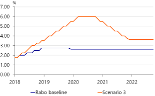Figure A.3: Scenario 3: acceleration of the Fed tightening cycle