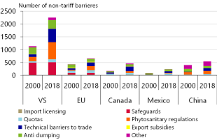 Figure 3: Non-tariff trade barriers in the US have surged