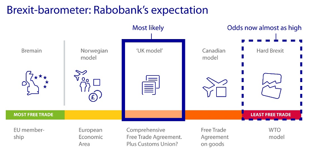 Figure 2: Rabobank's expectations for the Brexit negotiations