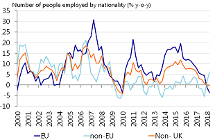 Figure 2: Number of foreigners employed in the UK is falling
