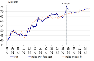 Figure 4: The painful trajectory for INR