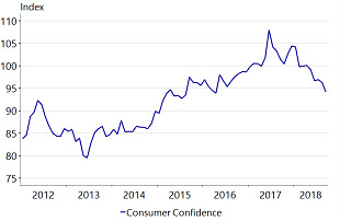 Figure 1: Strong decrease in consumer confidence