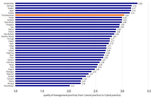 Figure 1: the Netherlands ranks sixth internationally when it comes to good management