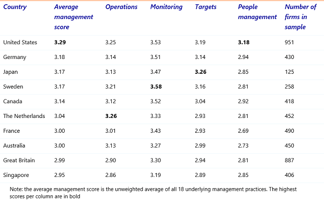 Table 1: Country score on management practices