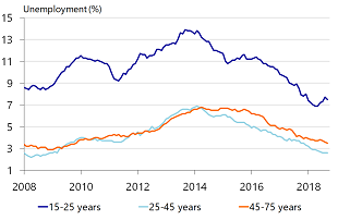 Figure 3: Stable low unemployment 25-45 year olds