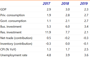 Table 1: Economic forecasts The Netherlands