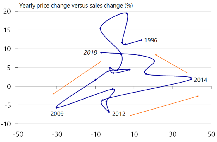 Homes in the Netherlands keep getting more expensive