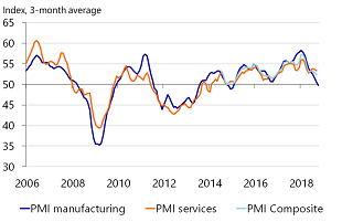 Figure 2: Manufacturing sector contracts according to PMI