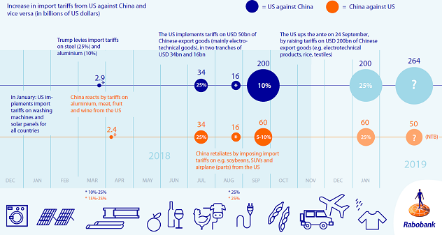 Figure 1: Timeline of the US-China trade war